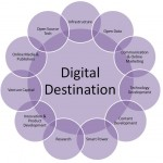 Digital-Destination