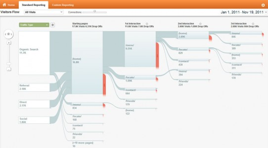 google analytics updates visitors flow